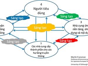 Làn sóng internet của vạn vật: Khuyến nghị chiến lược để Việt Nam tham gia và thắng lợi