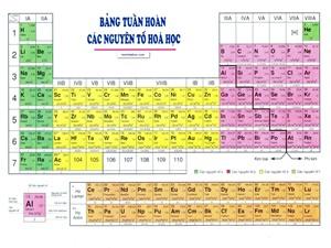 Tìm ra 4 nguyên tố hóa học mới, hoàn thiện bảng tuần hoàn