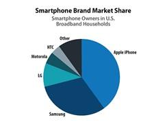 Samsung sắp đuổi kịp Apple tại thị trường Mỹ