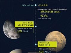 Du lịch gần bằng vận tốc ánh sáng trong vũ trụ