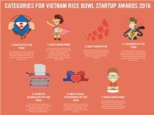 7 đại diện startup Việt dự giải thưởng khởi nghiệp Đông Nam Á