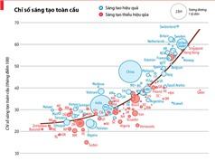 Việt Nam ở nhóm trung bình thấp trên bản đồ sáng tạo thế giới; TP. Hồ Chí Minh xây dựng phần mềm quản lý dữ liệu khí tượng