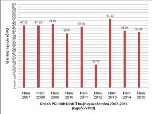 Ninh Thuận giúp doanh nghiệp nâng cao năng lực cạnh tranh