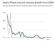 Apple bán được 50,8 triệu chiếc iPhone trong quý tài chính thứ 2