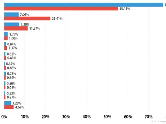 Việt Nam đứng trong top 10 quốc gia bị tấn công DDoS nhiều nhất thế giới