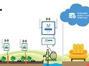 Sản xuất nông nghiệp thông minh: Dù biến đổi khí hậu, sản lượng vẫn tăng đến 15%