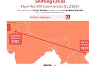 Top 10 thành phố tăng nhiệt nhanh nhất tới năm 2100