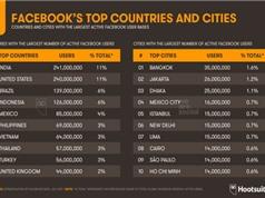 Việt Nam đứng thứ 7 thế giới về số người dùng Facebook