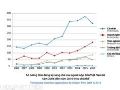 Các trường đại học nhiều bài báo ISI nhưng ít đăng ký sáng chế