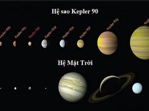 Phát hiện ngôi sao thứ 8 của hệ sao giống hệ Mặt Trời