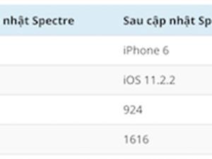 Bản vá Meltdown và Spectre khiến iOS chạy chậm đi