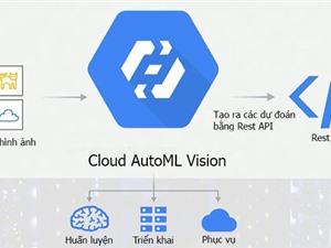 Google đưa công nghệ AI với giao diện vô cùng thân thiện đến người dùng