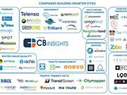 7 loại công ty khởi nghiệp về thành phố thông minh