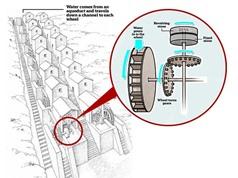 Nhà máy sản xuất bánh quy đầu tiên trên thế giới từ thời La Mã