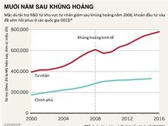 Sau khủng hoảng kinh tế: Tài trợ R&D thậm chí còn cao hơn trước