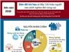 [Infographic] Biến đổi khí hậu sẽ đẩy 126 triệu người vào cảnh nghèo đói cùng cực