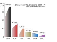 Phát thải CO2 toàn cầu vẫn tăng, ngay cả khi tiêu thụ than đá giảm và năng lượng tái tạo bùng nổ