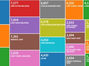 25 đại học hàng đầu ASEAN: Việt Nam có một đại diện