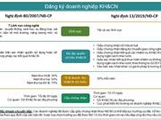 [Infographic] So sánh điều kiện đăng ký doanh nghiệp KH&CN