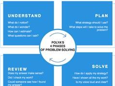 Đây là quy trình đơn giản để giải mọi bài toán thường gặp
