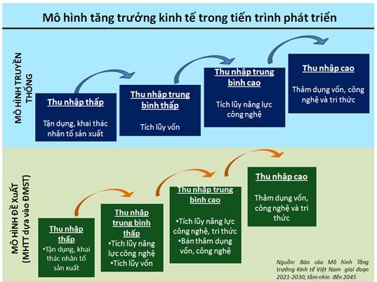 Mô hình tăng trưởng kinh tế mới cho Việt Nam giai đoạn 2021-2030.