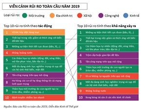 [Infographic] Top 10 rủi ro toàn cầu trong 10 năm tới