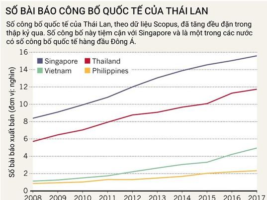 Thái Lan ưu tiên các ngành khoa học thúc đẩy kinh tế tăng trưởng