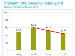 An toàn thông tin cơ quan nhà nước ở mức trung bình