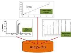Định lượng các chất hữu cơ vi ô nhiễm