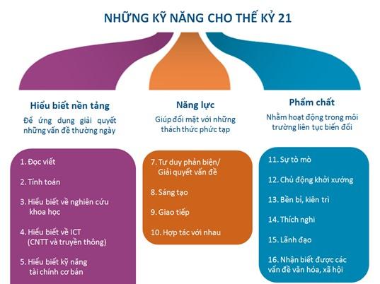 [Infographic] 16 kỹ năng cho việc học tập suốt đời để sẵn sàng cho thế kỷ 21