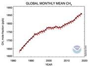 Nồng độ methane trong khí quyển tăng đột biến