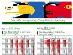 Chiến tranh thương mại Mỹ - Trung ảnh hưởng tiêu cực mạnh nhất đến Việt Nam trong ba năm tới
