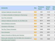 ĐH Quốc gia Hà Nội tăng gần 80 bậc trên bảng xếp hạng Webometrics