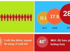 Đến năm 2050, người cao tuổi sẽ chiếm gần 30% dân số Việt Nam