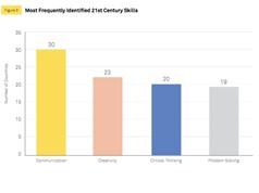 Trở thành công dân thế kỷ 21: Những kỹ năng quan trọng nhất