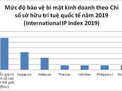 Bảo hộ bí mật kinh doanh: Việt Nam thuộc nhóm yếu trong khu vực
