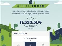Chưa đầy một tuần, chiến dịch kêu gọi trồng cây từ Youtube gây quỹ hơn 8 triệu USD
