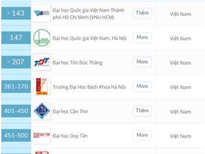 8 trường Việt Nam vào danh sách đại học hàng đầu châu Á