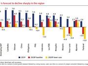 Ngân hàng Thế giới: 2 kịch bản tăng trưởng kinh tế cho các nước đang phát triển ở Đông Á - Thái Bình Dương
