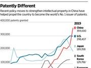 Lần đầu Trung Quốc vượt Mỹ về số lượng đơn đăng ký sáng chế