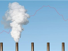 Lượng khí thải CO2 toàn cầu giảm xuống mức thấp nhất trong 14 năm