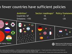 Mới có 1/3 số quốc gia trên thế giới cam kết không phát thải carbon