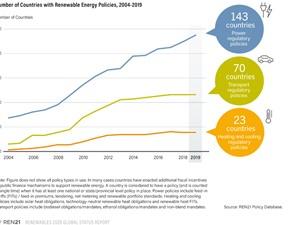 5 xu hướng năng lượng tái tạo hiện nay