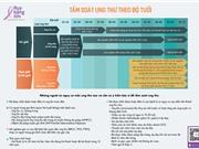 Hướng dẫn tầm soát 5 loại ung thư phổ biến theo độ tuổi