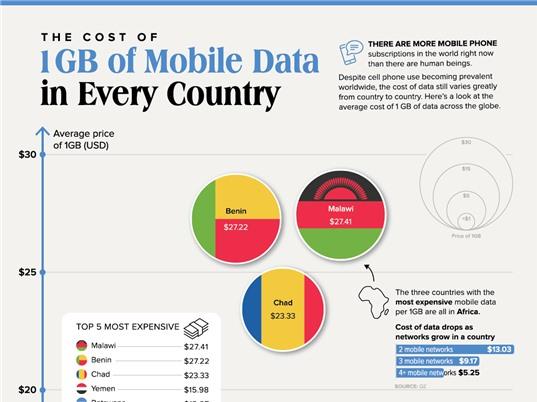 Trung bình 1GB dữ liệu có giá bao nhiêu ở từng quốc gia?