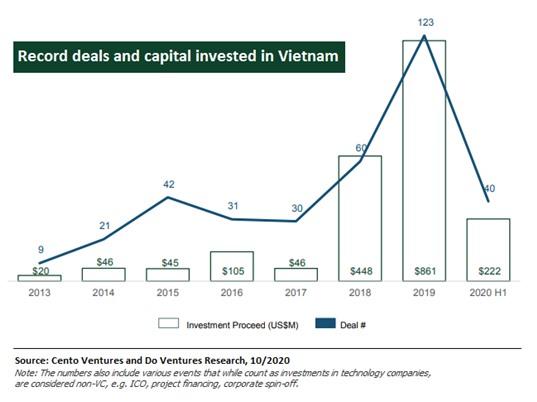 Báo cáo của Do Ventures và Cento Ventures: Việt Nam vẫn là điểm hấp dẫn về đầu tư công nghệ