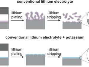 Bước tiến lớn trong công nghệ pin lithium-lưu huỳnh