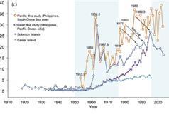 Vật liệu phóng xạ xuất hiện ở Biển Đông: Đến từ nguồn nào?