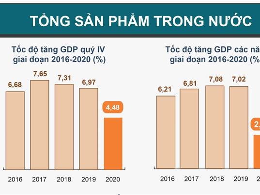 [Infographic] Mức tăng trưởng năm 2020 của Việt Nam thuộc nhóm cao nhất thế giới