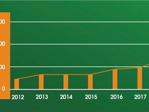 Công bố ISI/Scopus của ĐHQG Hà Nội chiếm khoảng 20% của cả nước